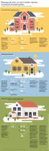 Из чего лучше строить сезонный домик